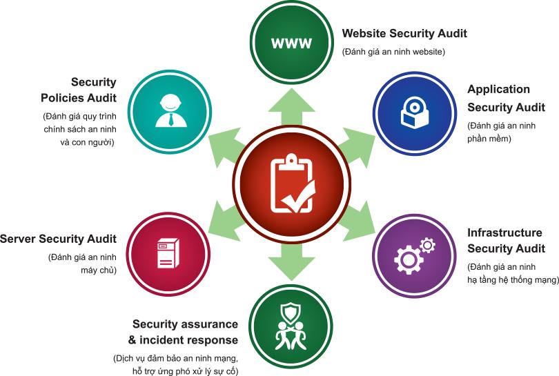 Giới thiệu dịch vụ đánh giá, đảm bảo An ninh mạng