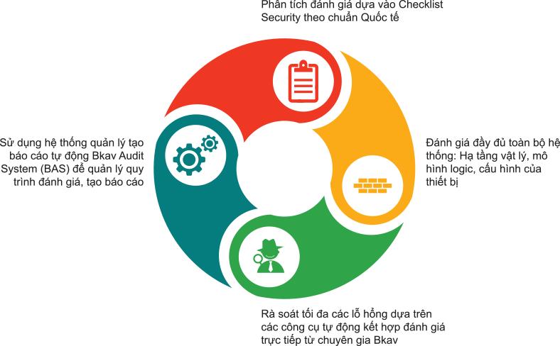 Đánh giá an ninh hạ tầng hệ thống mạng - Infrastructure Security Audit